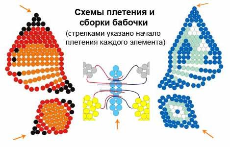 Описание работы плетения бабочки из бисера: 1. Для плетения верхнего крылышка вам понадобится около 80 см проволоки.